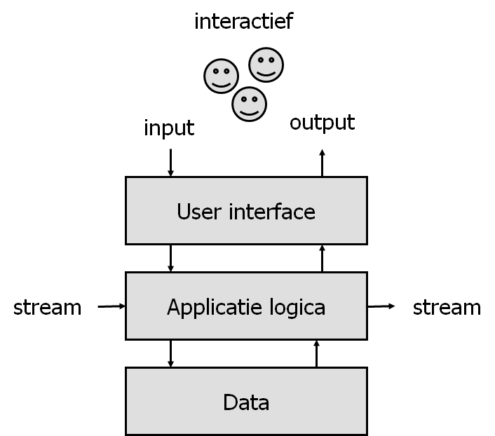 de 3-lagen architectuur