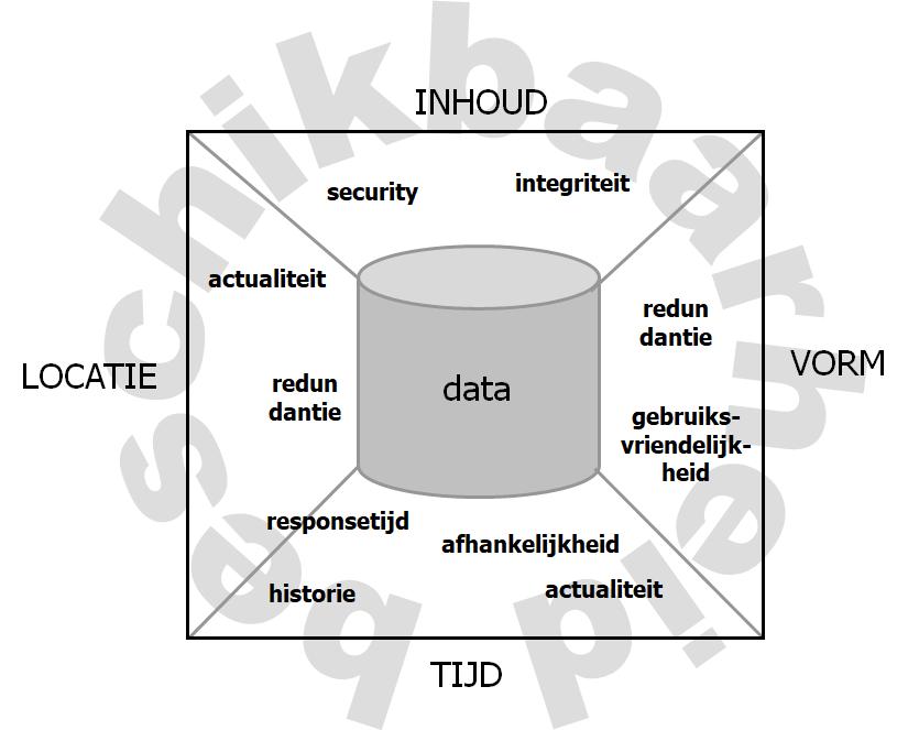 de vier dimensies van data