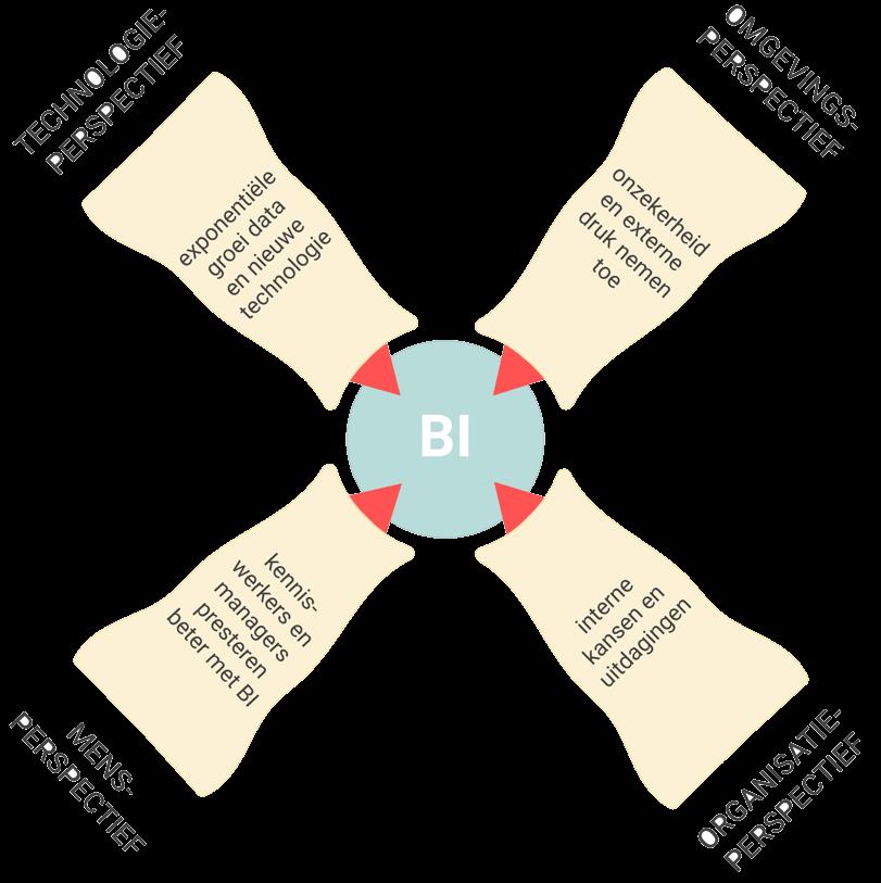 De 4 perspectieven van Business Intelligence
