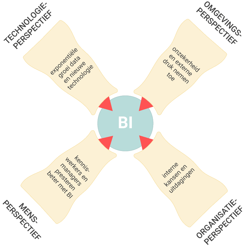 De 4 perspectieven van Business Intelligence