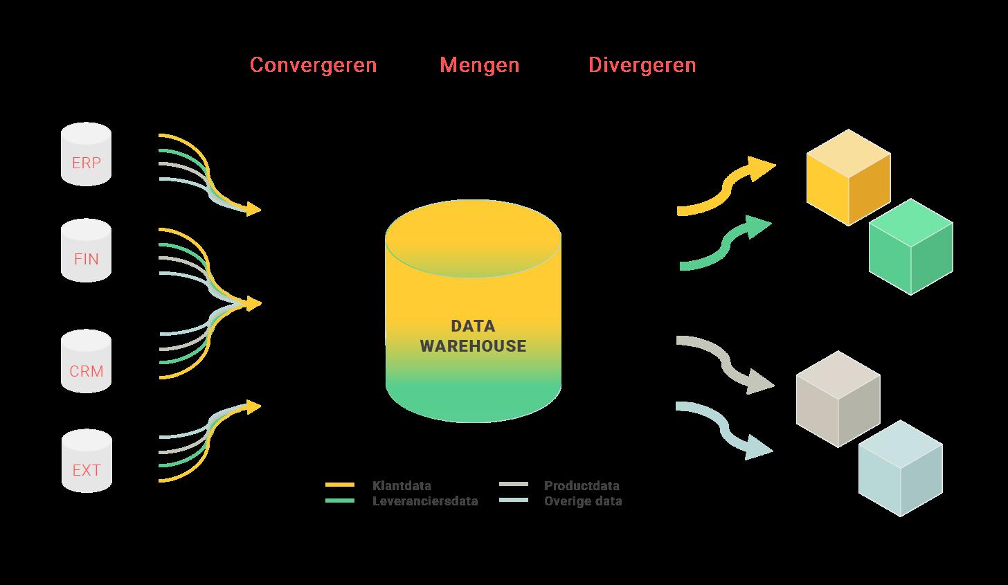 Datawarehouse in beeld met de verschillende datastromen