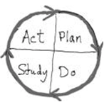 De Geschiedenis van de PDCA cyclus