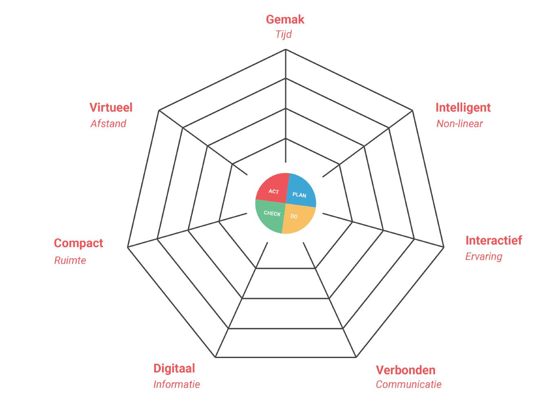 Figuur 1: De zeven futureproof factoren en hun domeinen gezamenlijk gevisualiseerd.