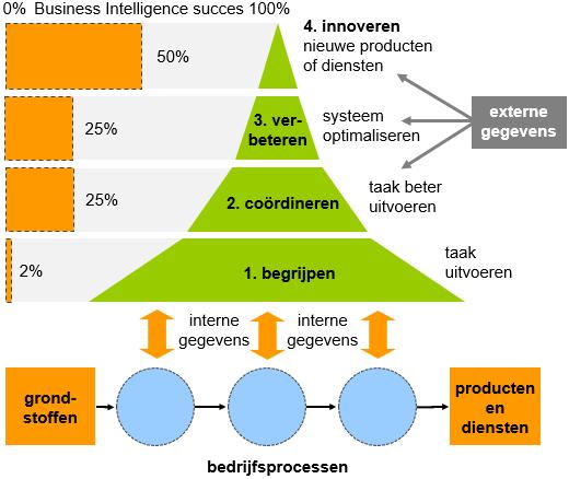 De vier ambitieniveaus van Business Intelligence en haar succes