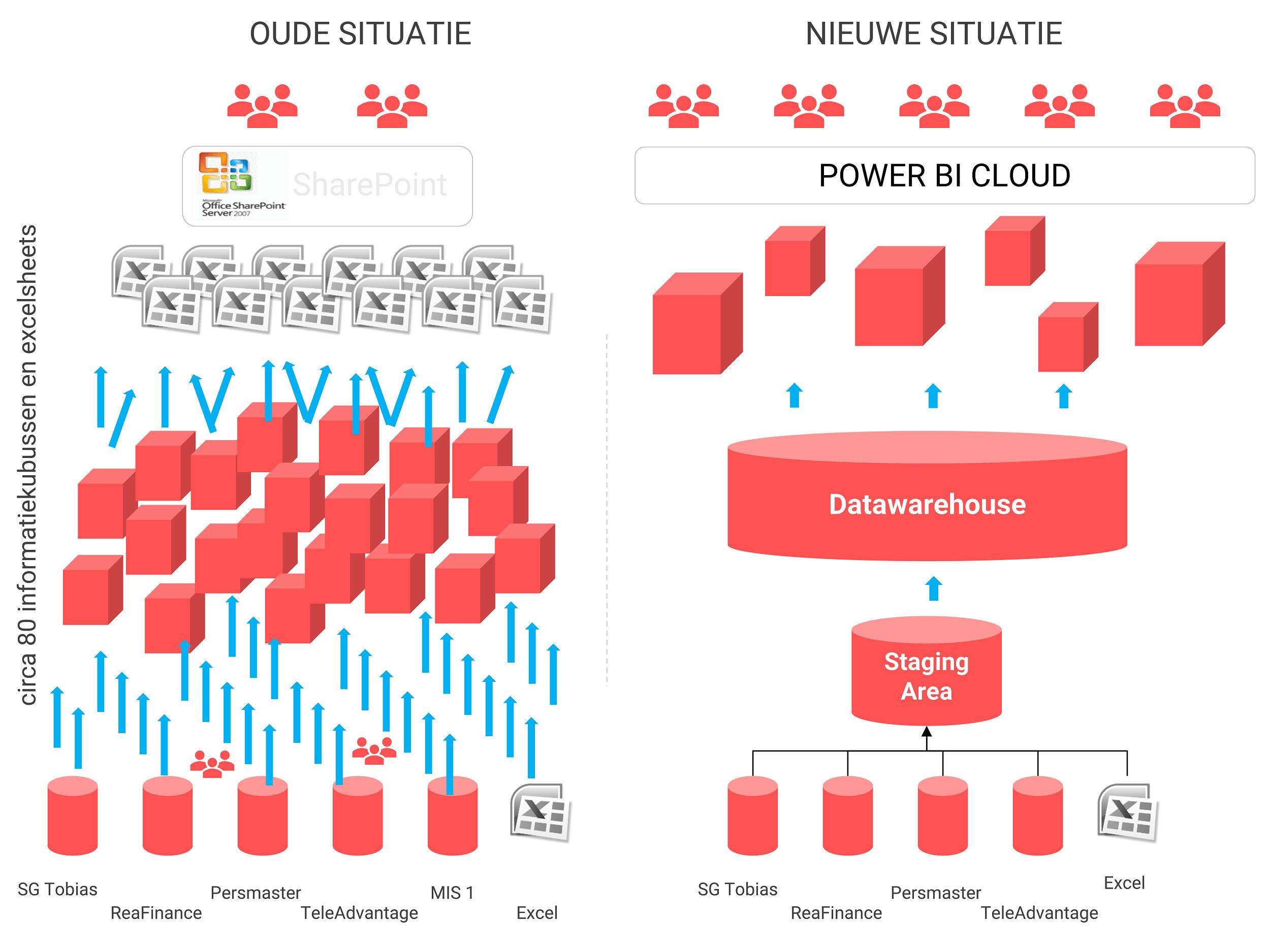 Architectuur voor en na optimalisatie