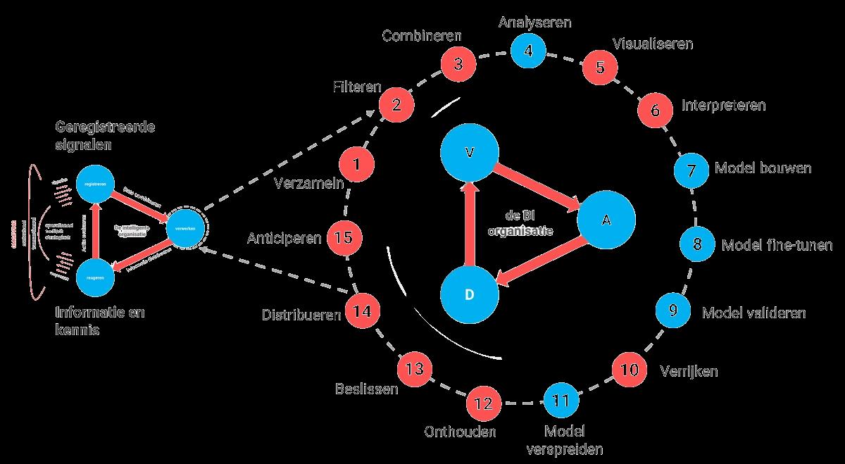 Het AI proces in 15 stappen