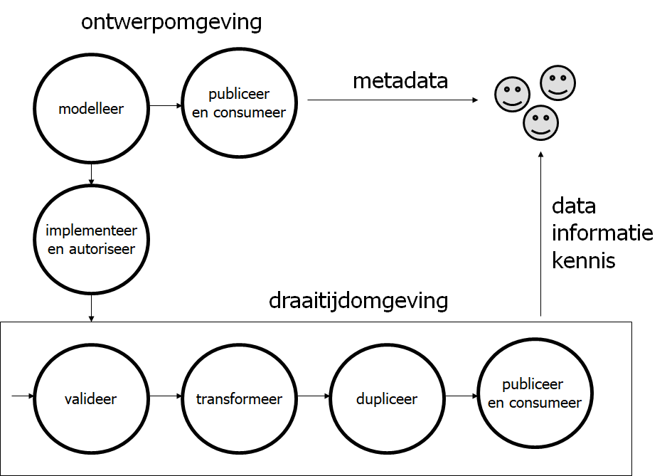 de basisoperaties van datamanagement