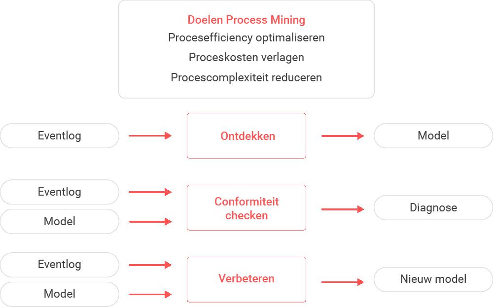 Basis vormen van Process Mining