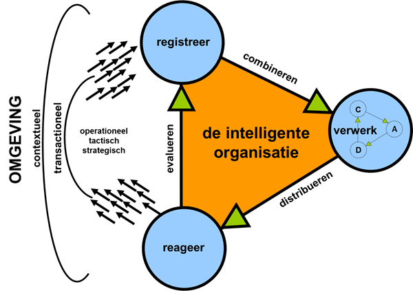 De intelligente organisatie & Business Intelligence