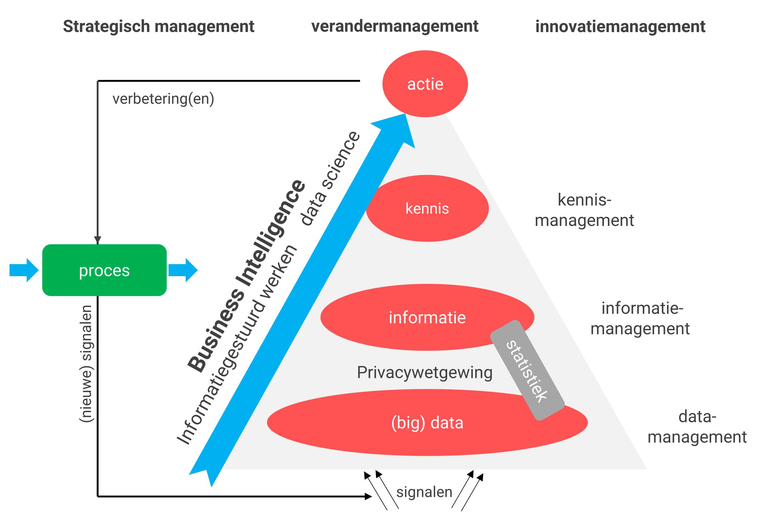 Schema: Wat is Business Intelligence?