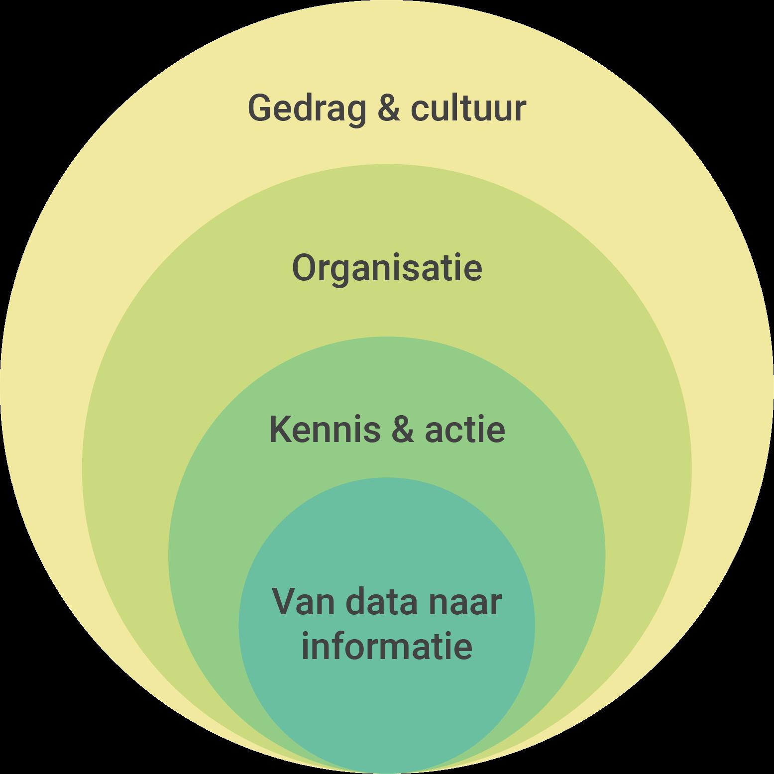 Business Intelligence kent een multidisciplinair karakter