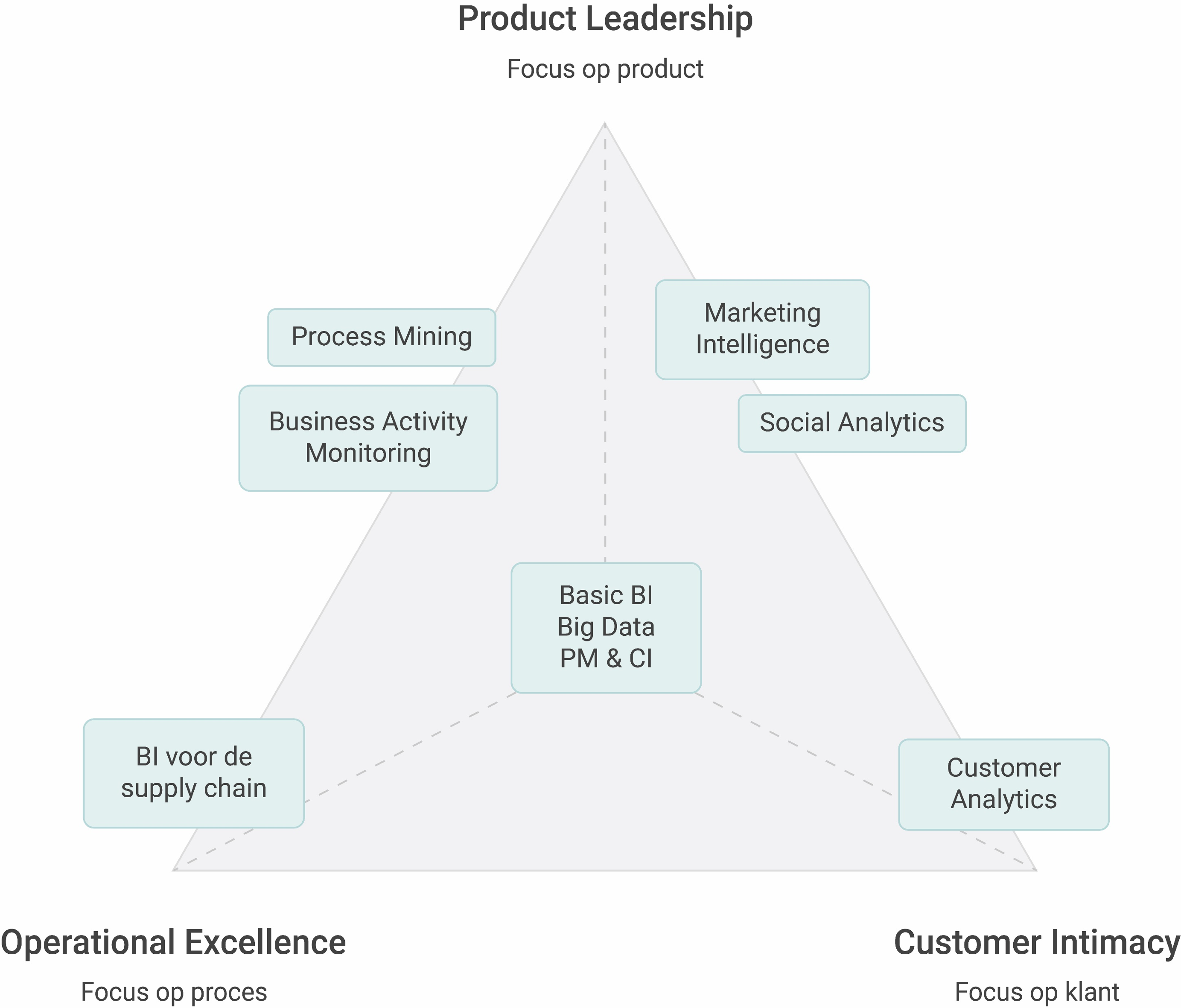 Business Intelligence toepassingen