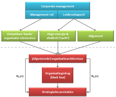 Conceptueel model: strategische prestaties & organisatiearchitectuur