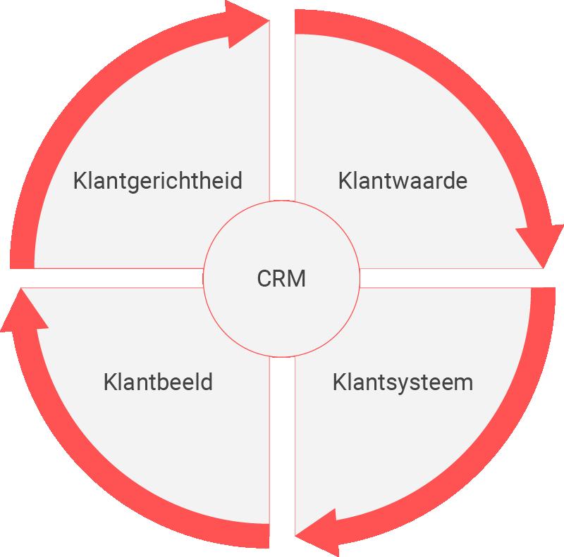 Deze vier CRM-essenties