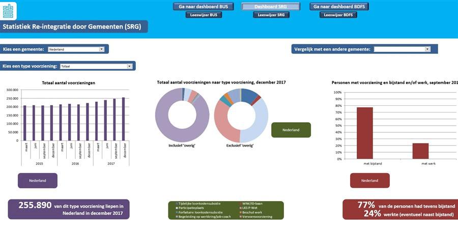 Interactief dashboard voor gemeenten