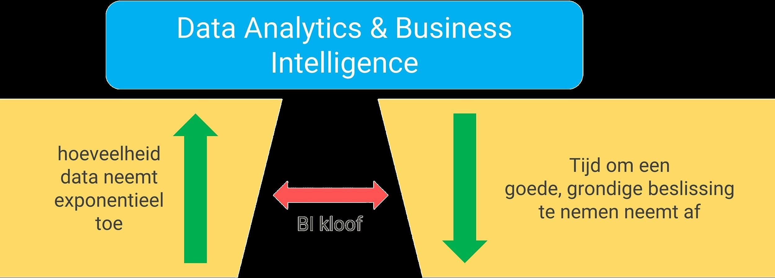 De Data Analytics & BI kloof
