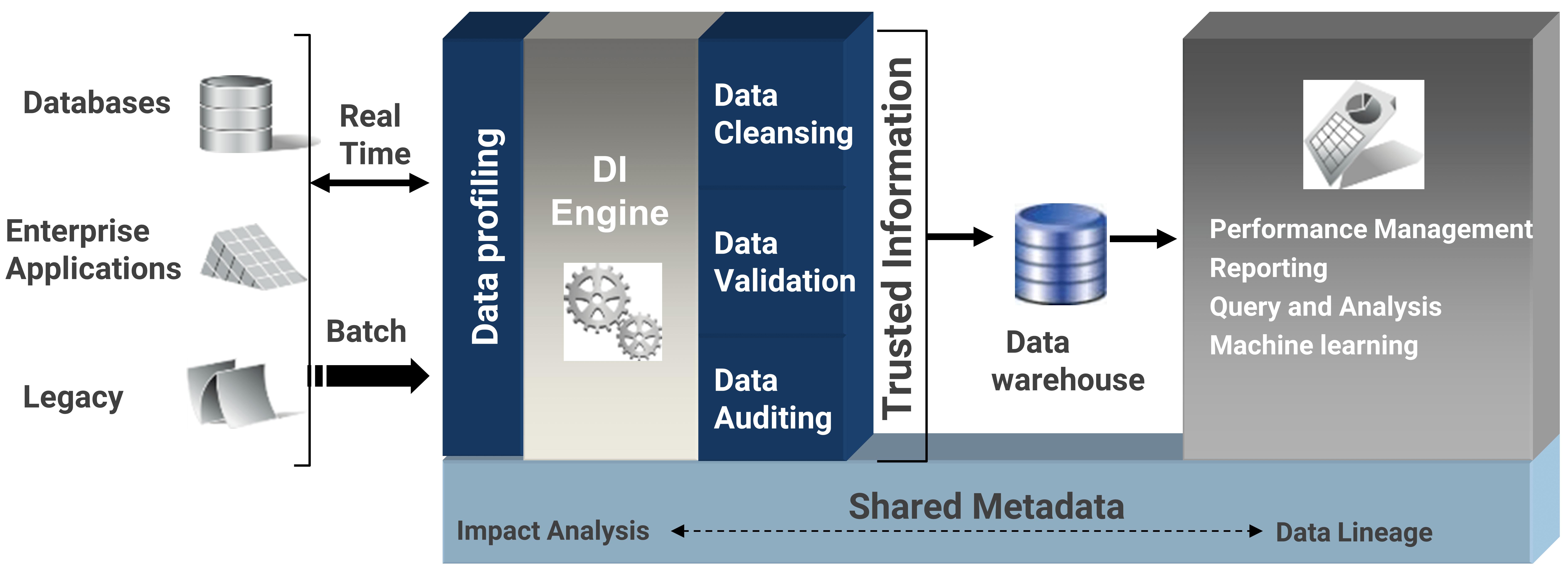 Data Integratie volgens SAP BusinessObjects