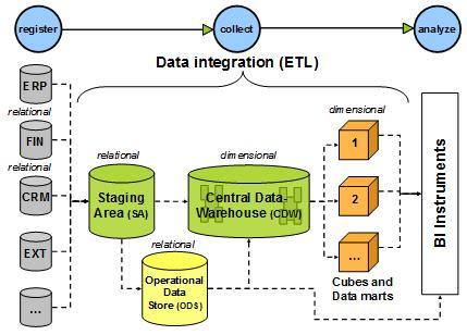 Data Integratie & ETL