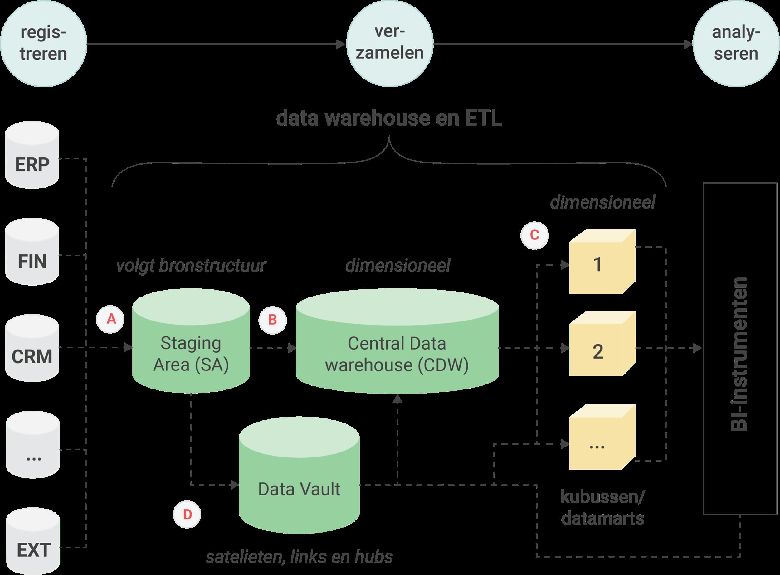 Data integratie architectuur