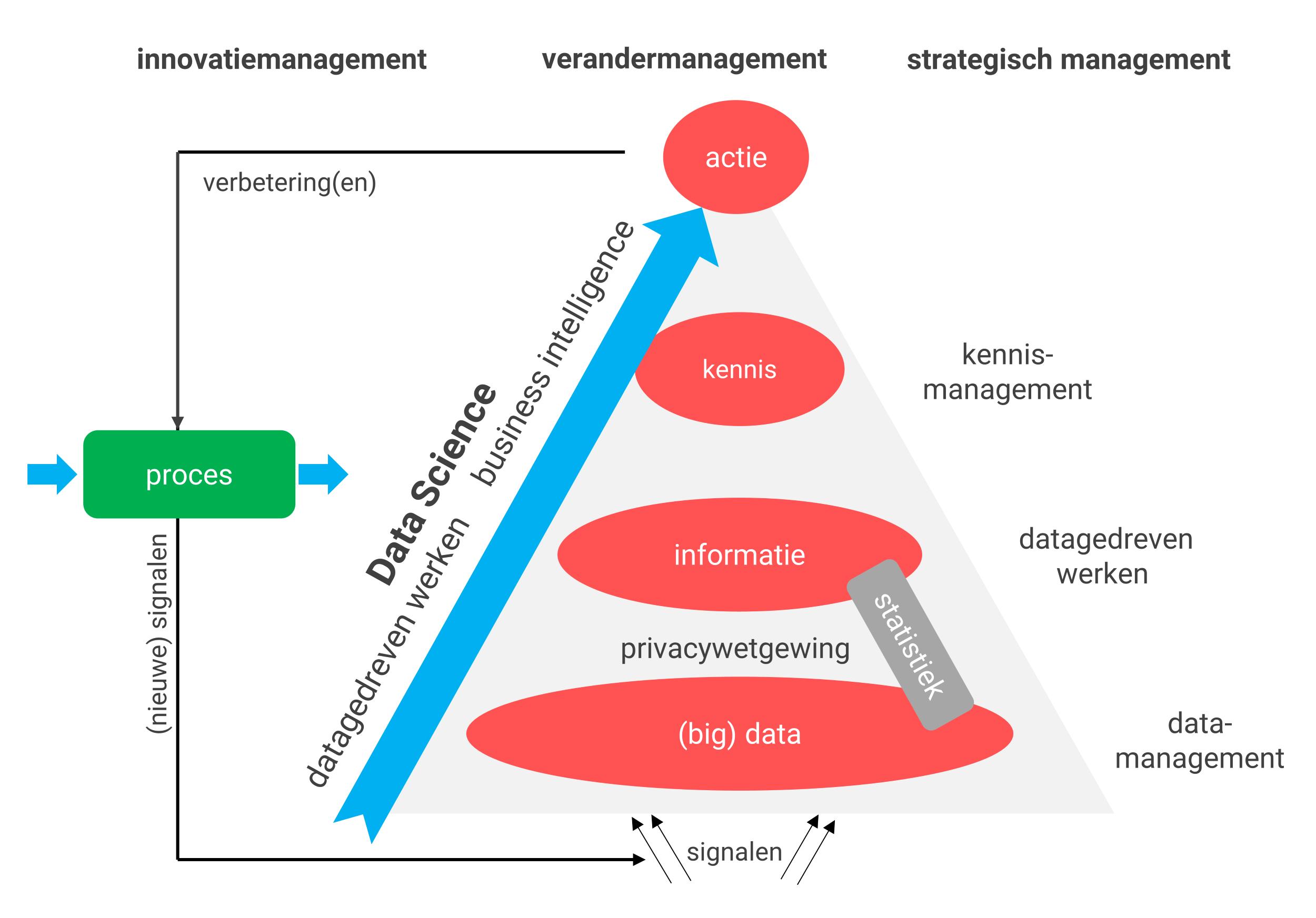 Data Science definitie & proces