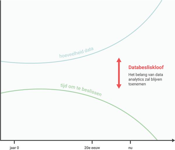 De databesliskloof gevisualiseerd