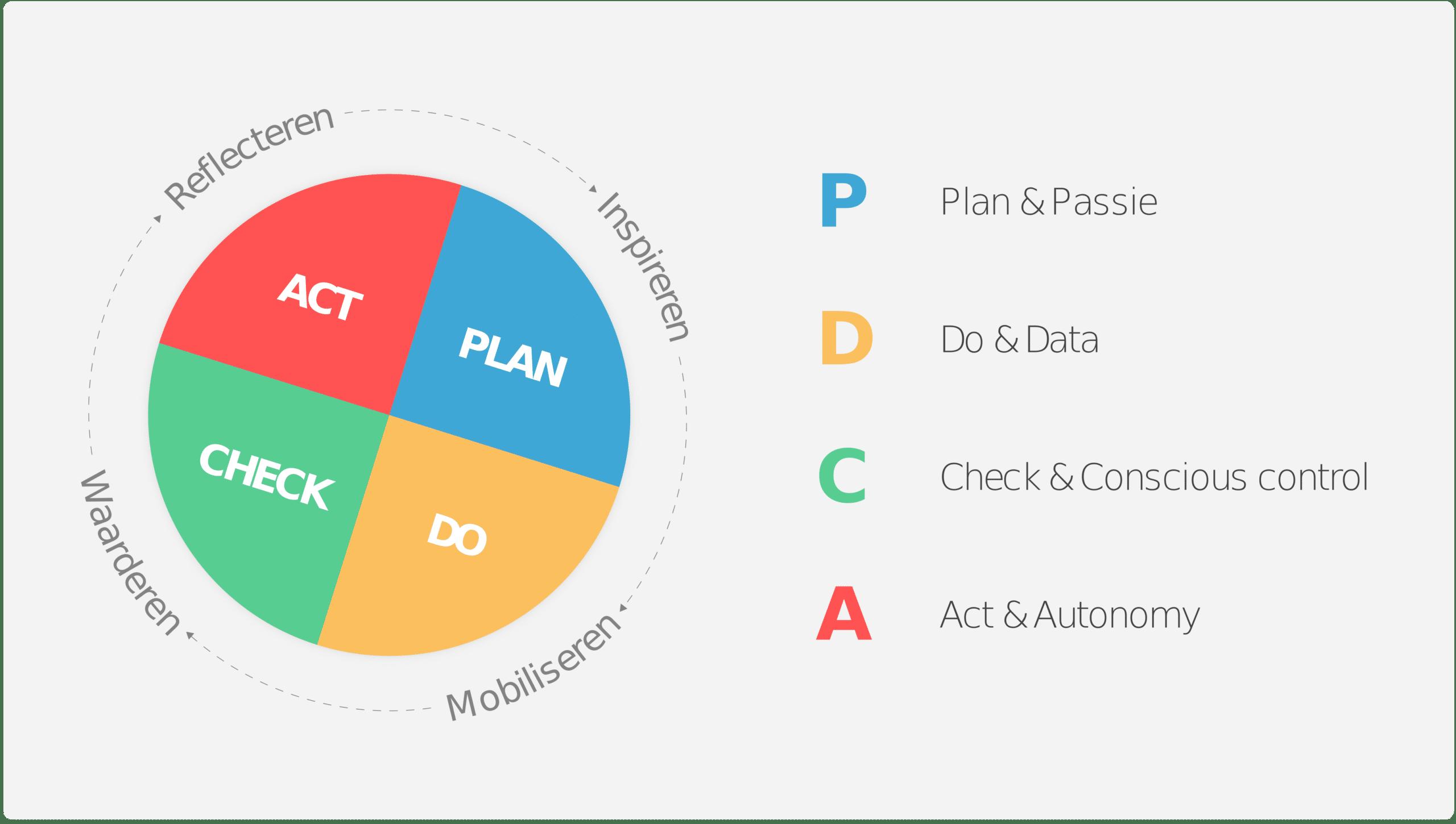 datacratische pdca-cyclus uitgelegd