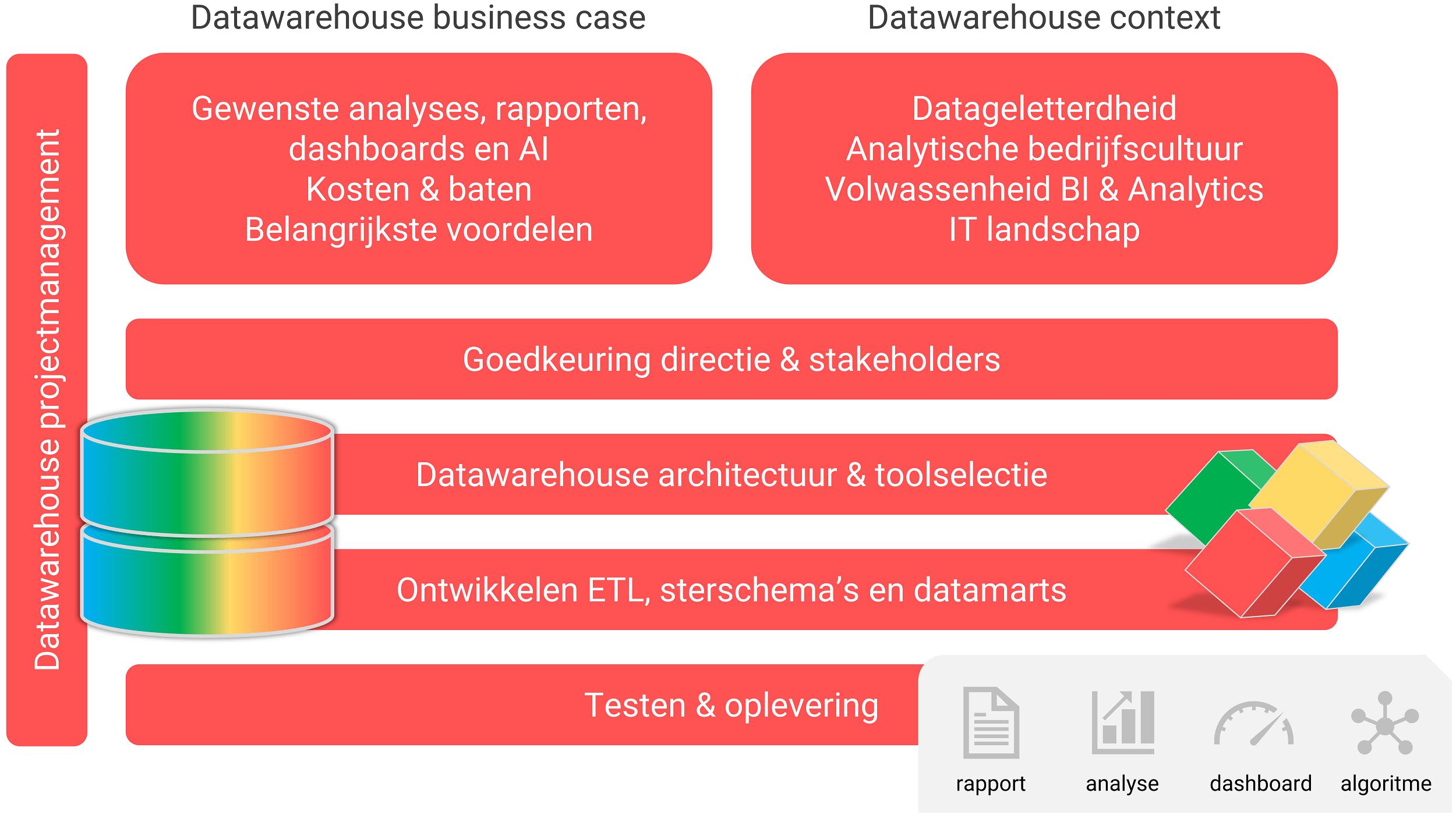 De stappen in het opzetten van een datawarehouse