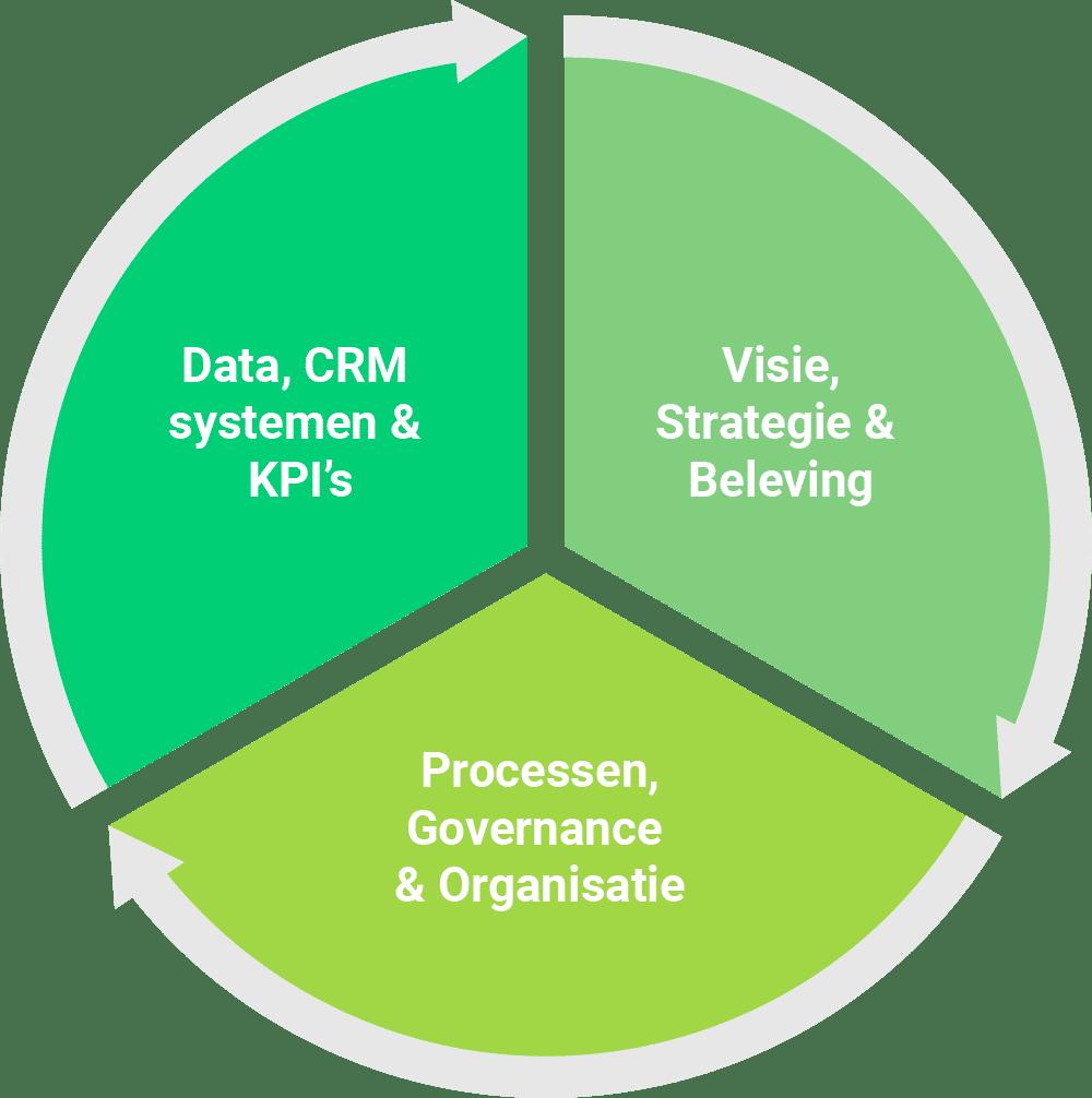 De drie hoofdonderdelen van klantgerichtheid
