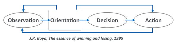 De OODA-loop van observation, orientation, decision en act.