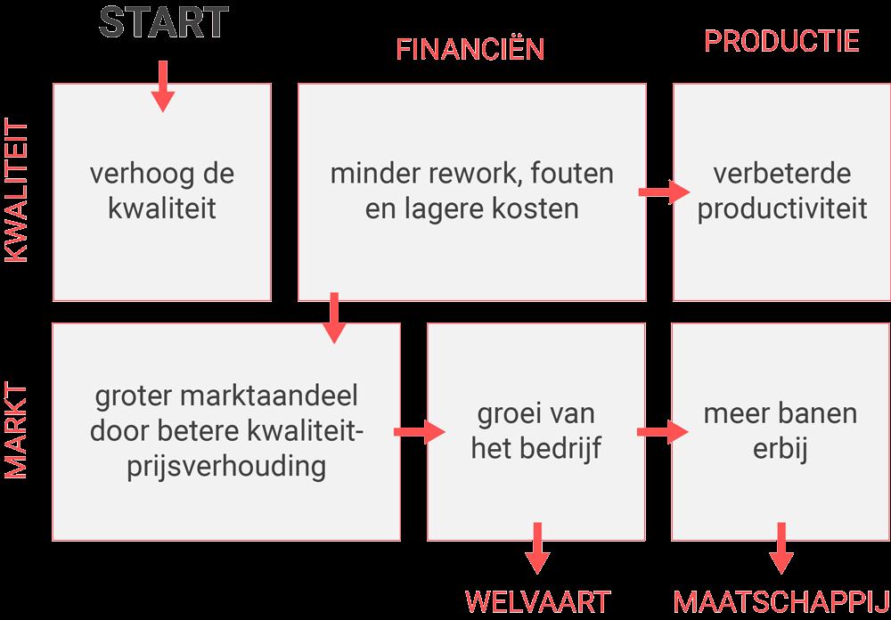 Schema van Deming