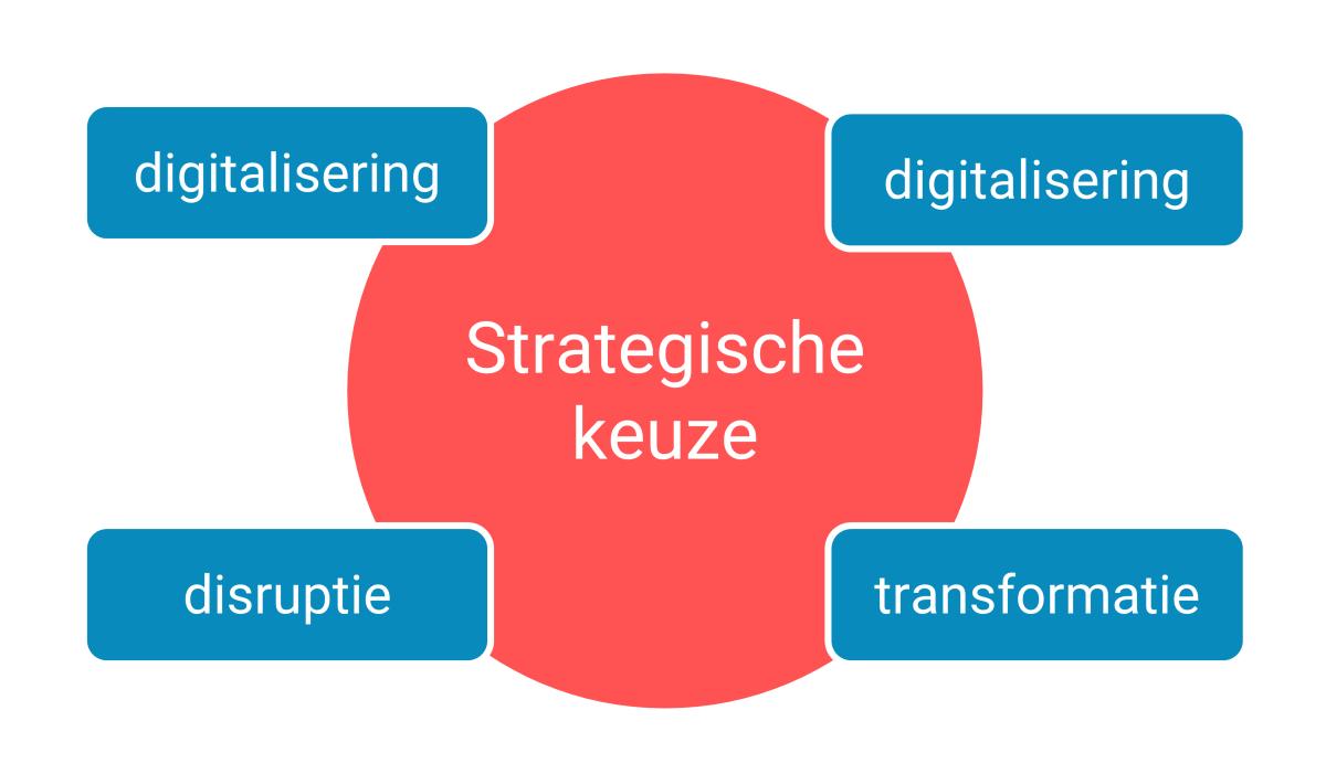 Digitalisering, disruptie en transformatie, een strategische keuze