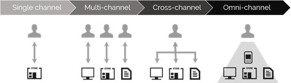 Diverse kanalen maakt een integraal klantbeeld complex