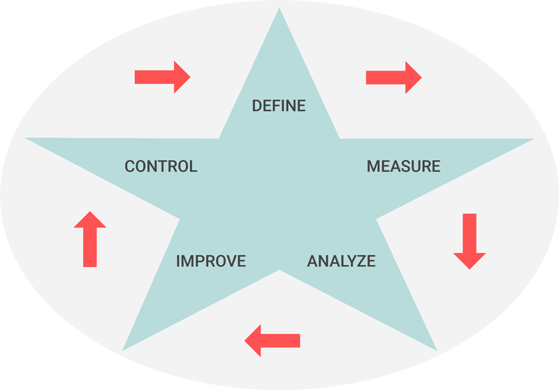 De DMAIC cyclus