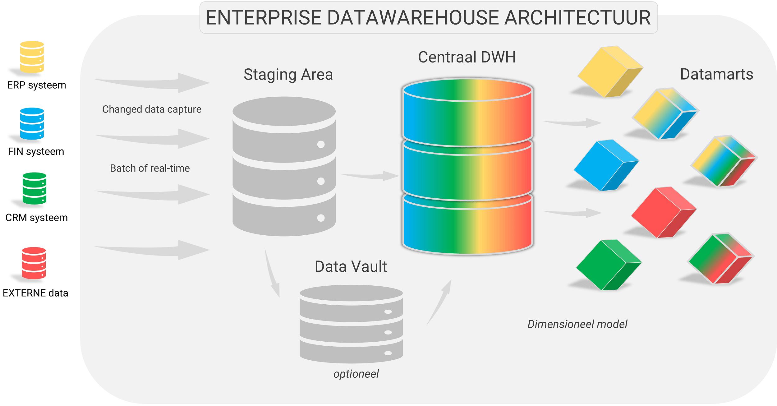 De belangrijkste componenten van een enterprise datawarehouse architectuur