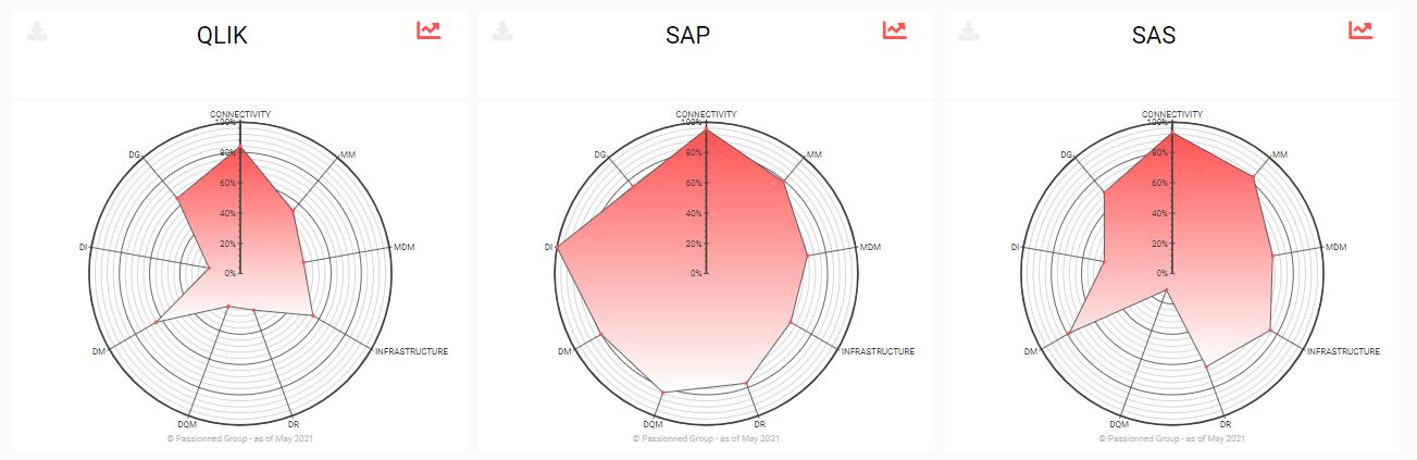 De radargrafieken visualiseren enkele leveranciersbeoordelingen