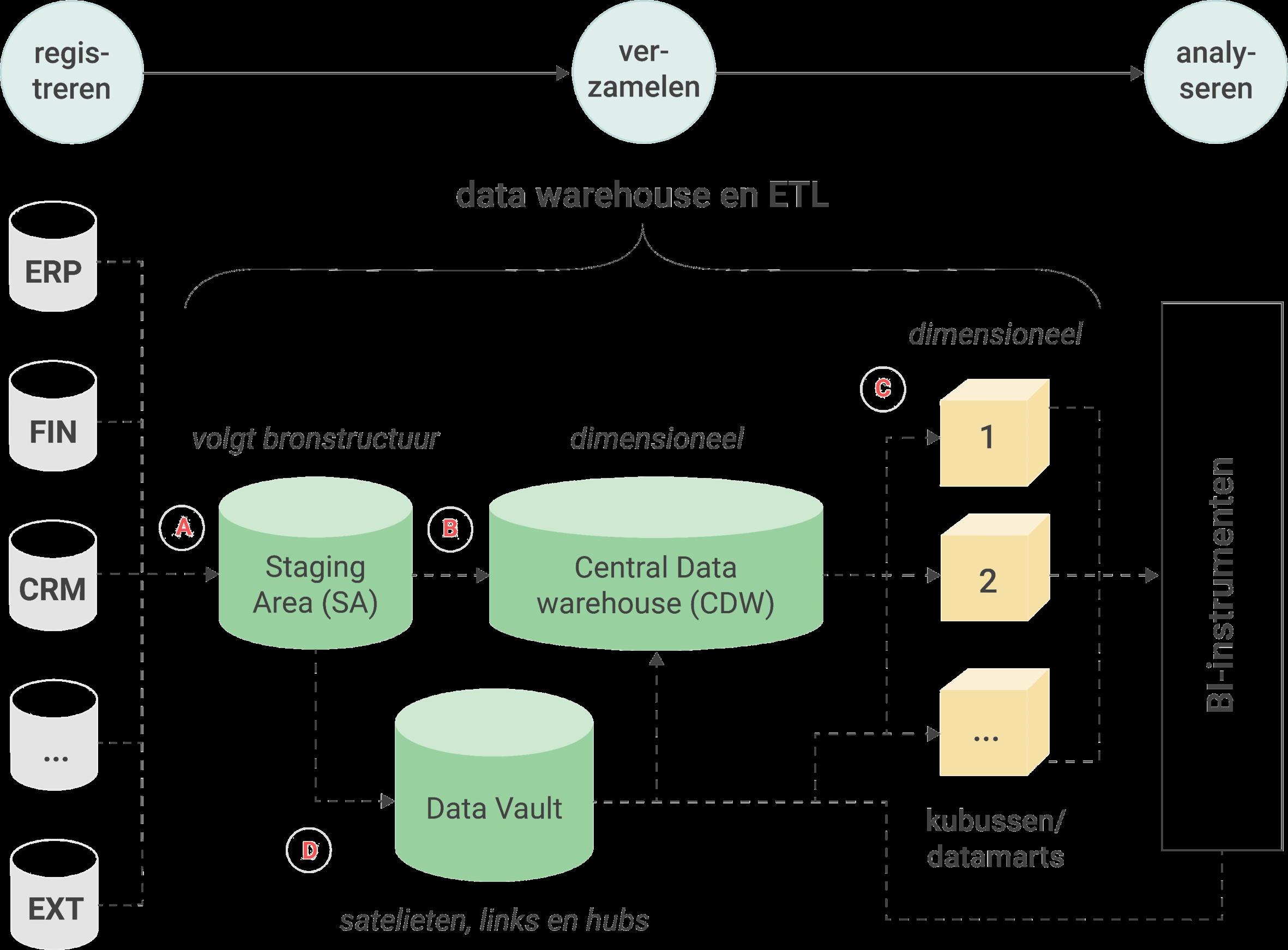 Het ETL proces en de architectuur met ETL processen