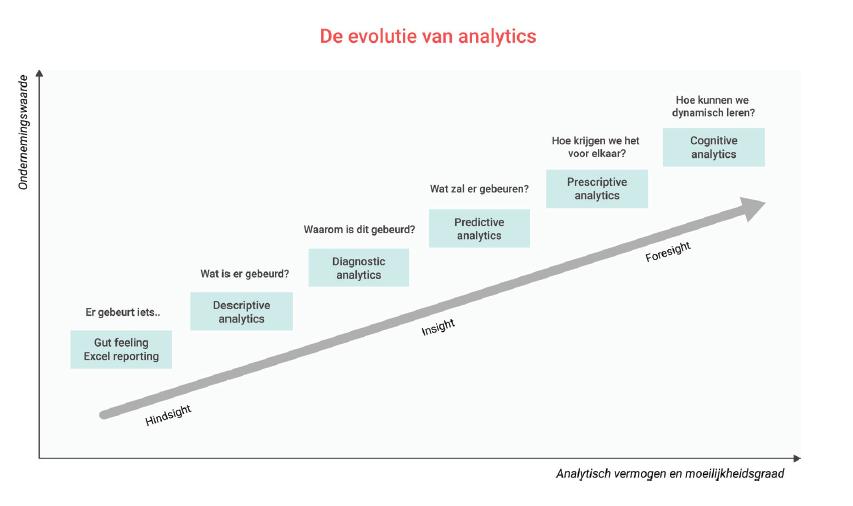 De evolutie van analytics