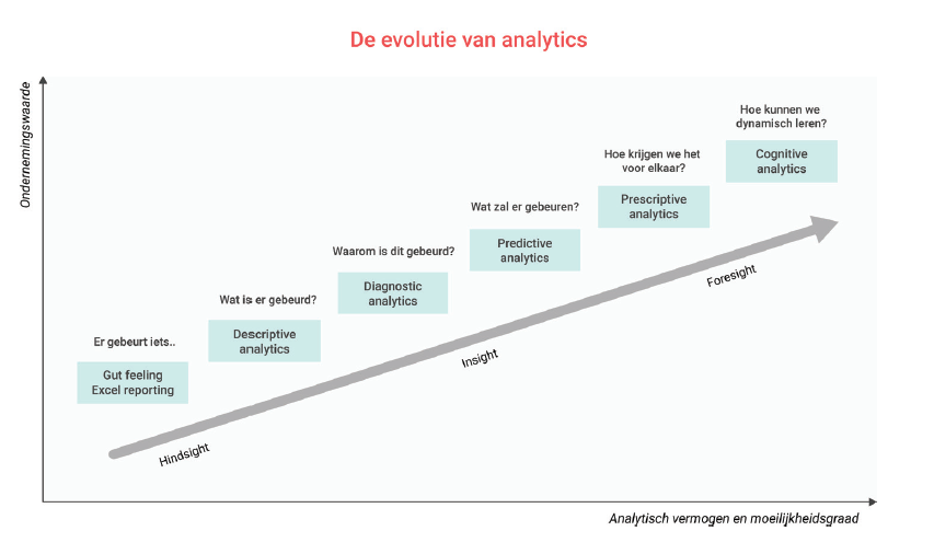 De evolutie van analytics
