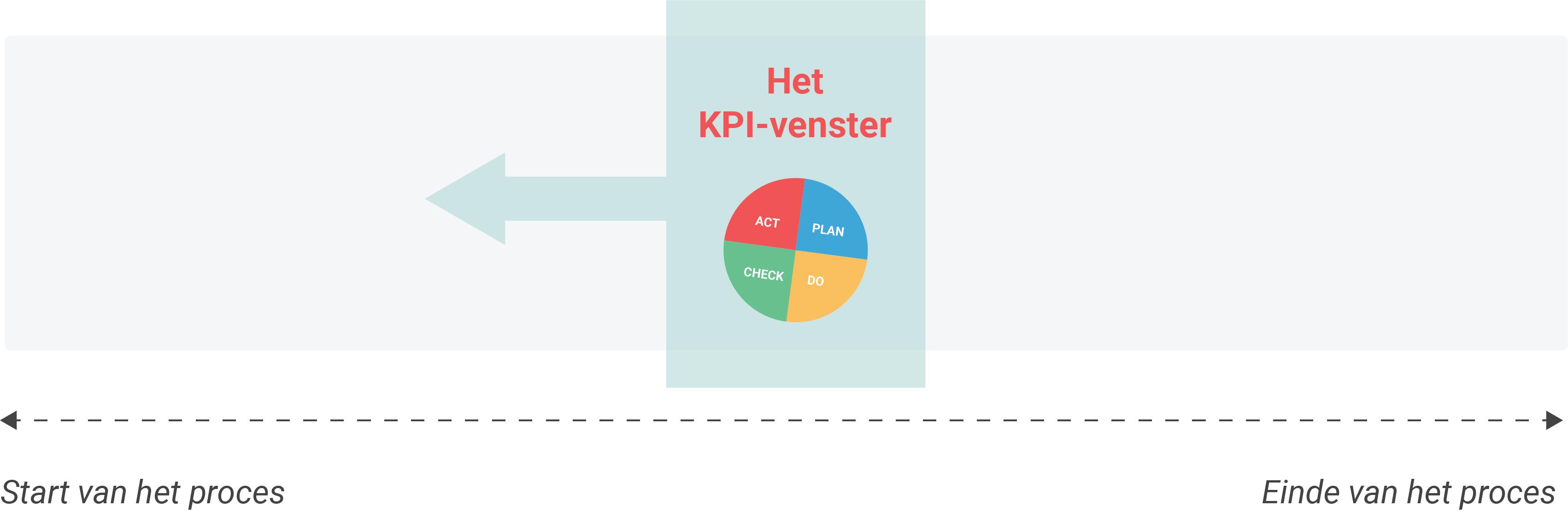 Het KPI-venster verschuift onder druk van Big Data naar voren