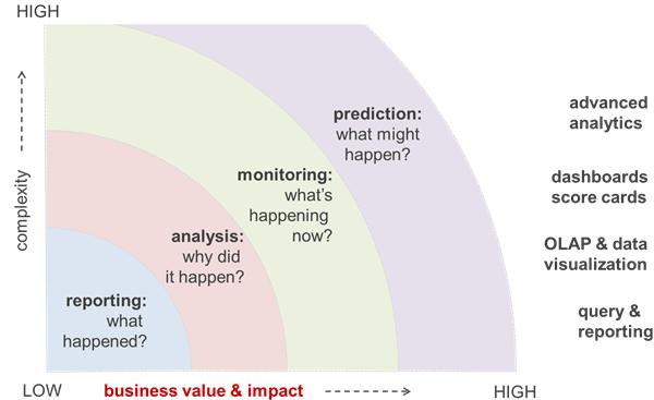 Business Intelligence platforms en verschillende functionaliteiten van BI / Analytics