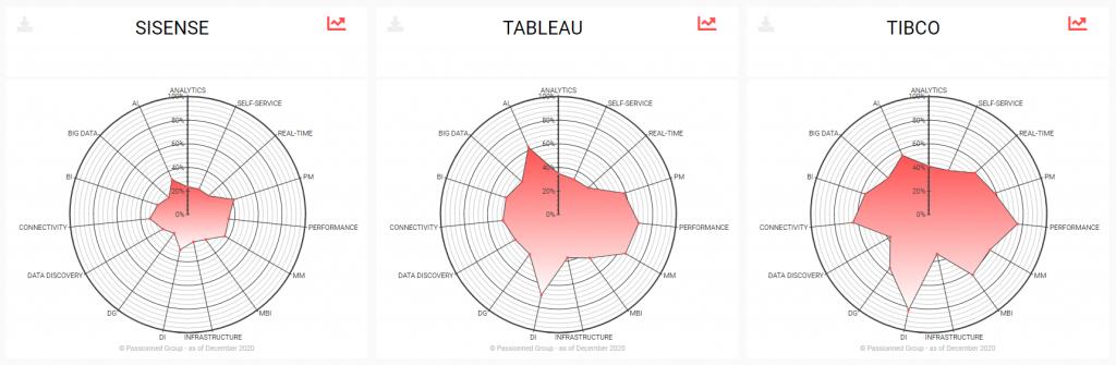 Voorbeelden van radargrafieken die de leveranciersbeoordelingen visualiseren