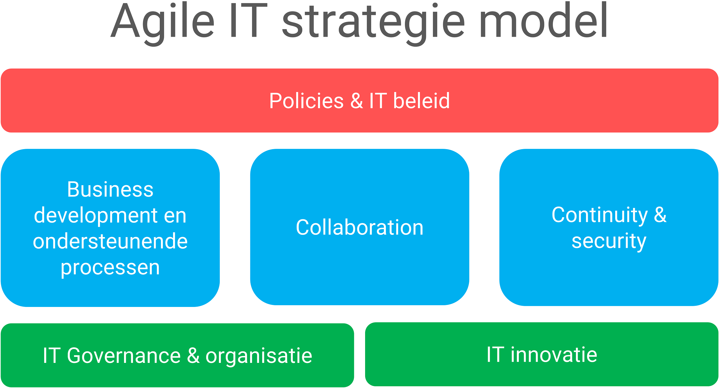 Agile IT strategie modelmatig weergegeven