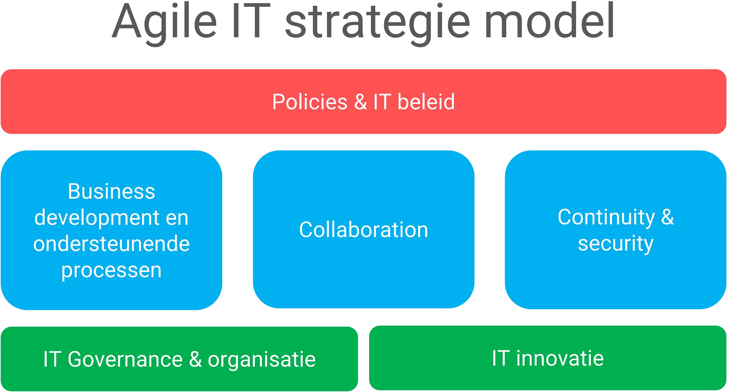 Agile IT strategie modelmatig weergegeven