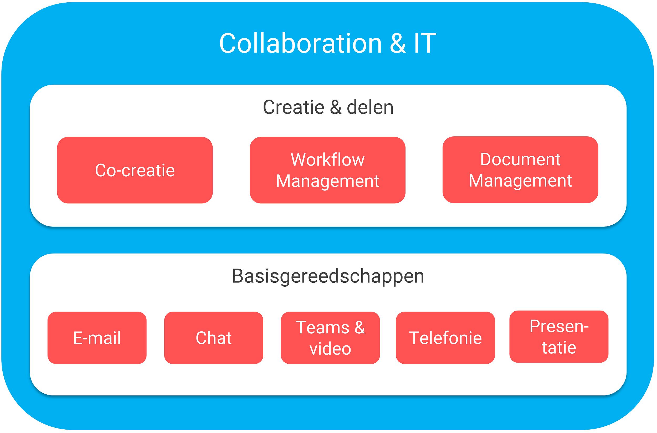 IT collaboration