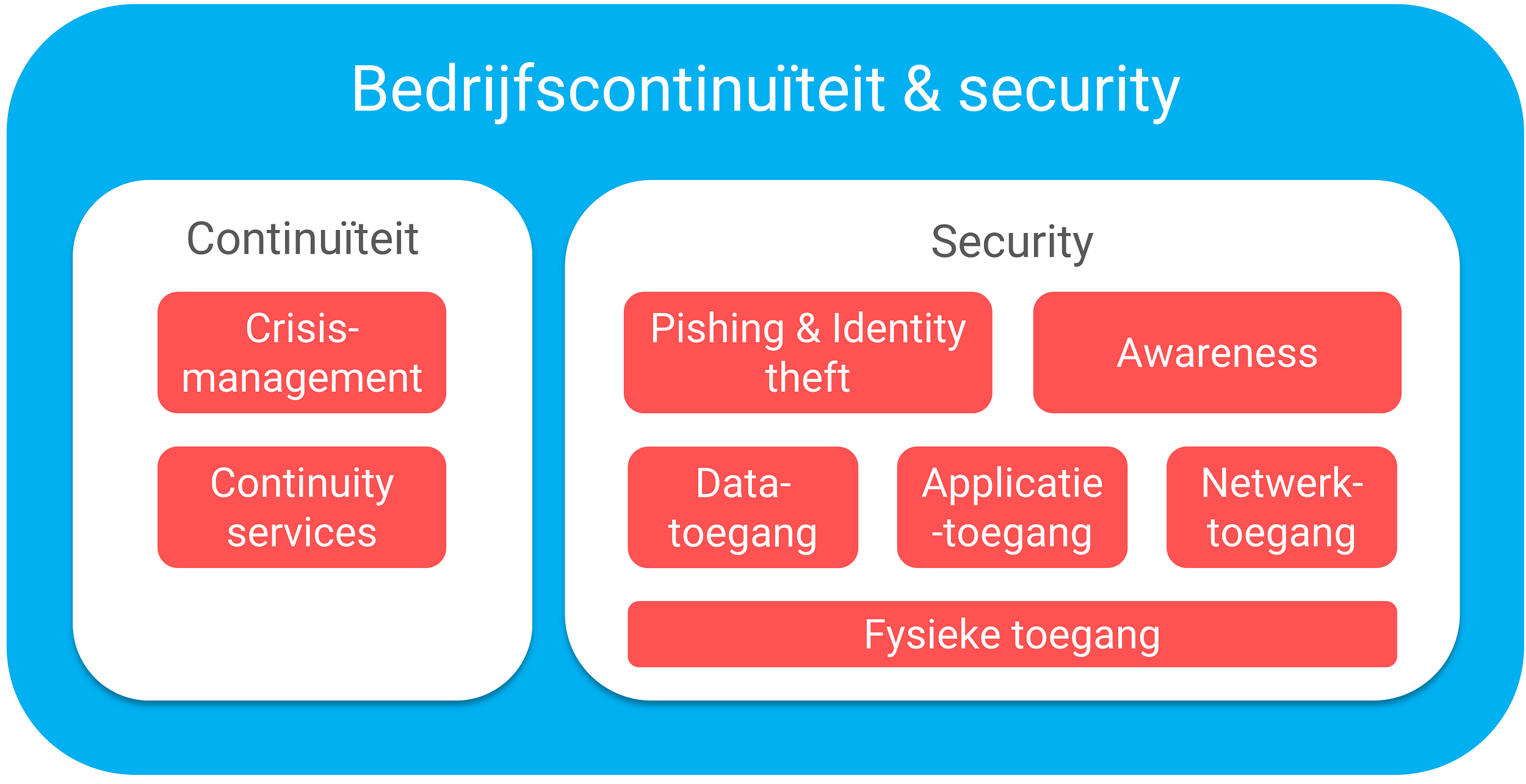 Bedrijfscontinuïteit en IT Security