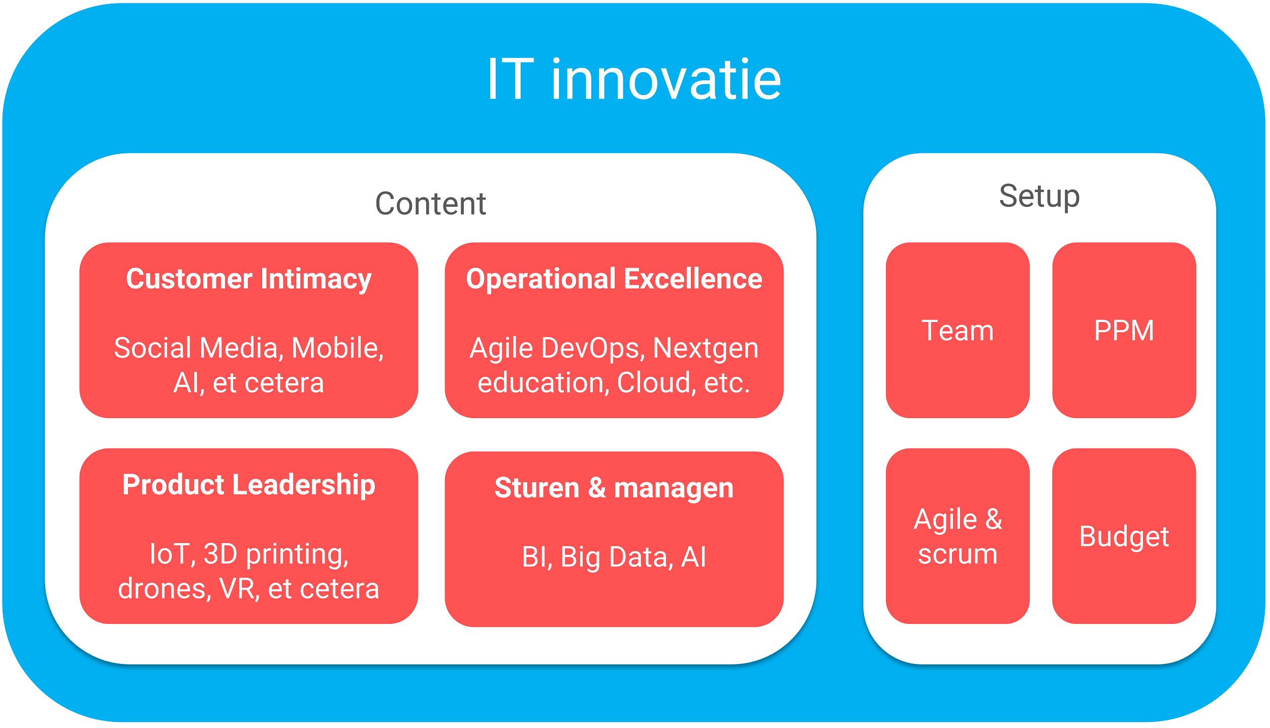 IT innovatie