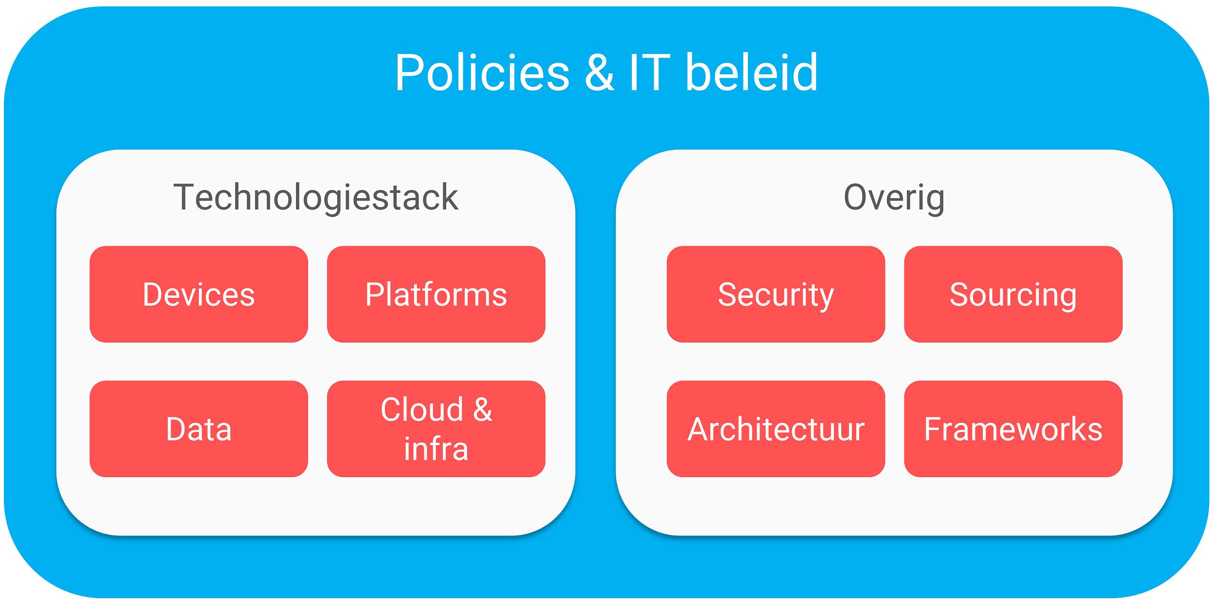 IT beleid & IT policies
