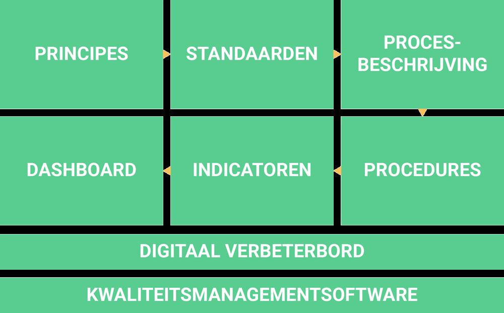 Een kwaliteitsmanagementsysteem bestaat uit een aantal onderdelen