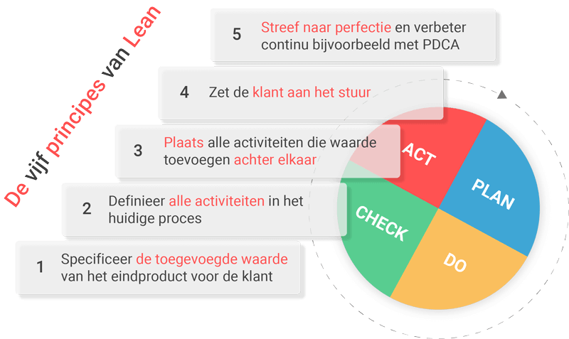 De vijf principes van Lean Management