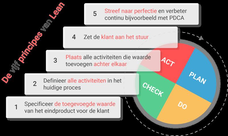 De vijf principes van Lean Management